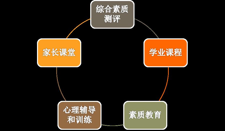 """图1  依米书院""""五大课程体系"""""""